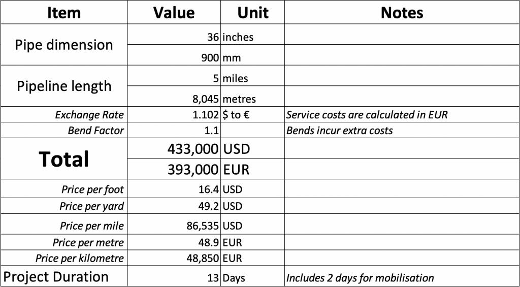 """36"""" inch pipe cost estimate"""